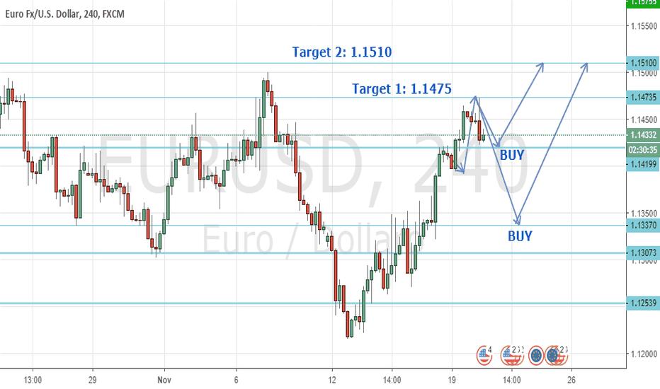 EURUSD: EurUsd trend target