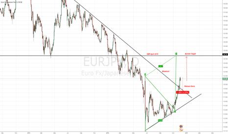 EURJPY: SBR Target