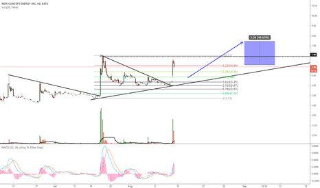 GBR: GBR - POSSIBLE CORRECTION FOR A NEW WAVE UP?