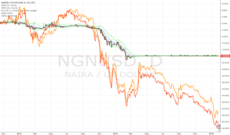 NGNUSD: Devaluation coming