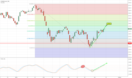 SX5E: EUROSTOXX, appuntamento in area 3478