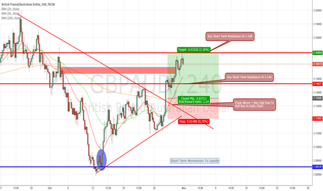 GBPAUD: GBPAUD NEW LONG OPPORTUNITY AFTER 300+ LOCKED