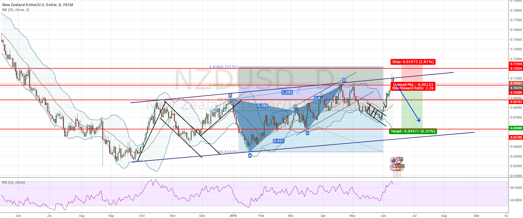 NZDUSD -SHORT Opportunity top of channel