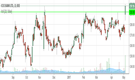 ICICIBANK: icici - long term resistance break out