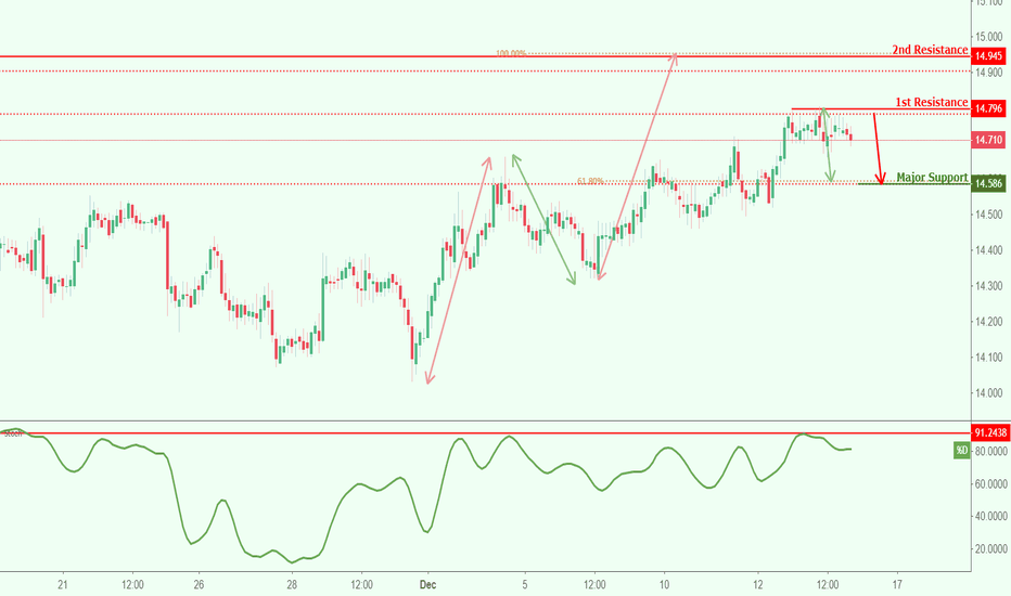 XAGUSD: XAGUSD reversed off resistance, potential for further drop!