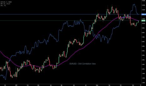 EURUSD: Correlation Antara EURUSD dan DAX30