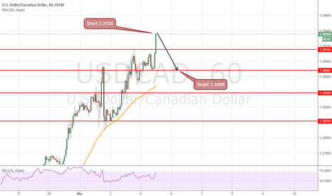 USDCAD: short intraday 1.2937 for target 1.2888 =49 pips