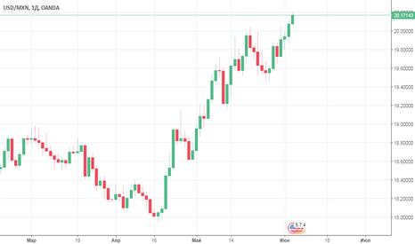 USDMXN: Продажа USD/MXN