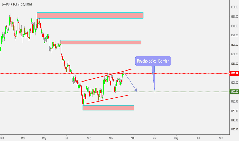 XAUUSD: XAUUSD - Drop to Psychological barrier