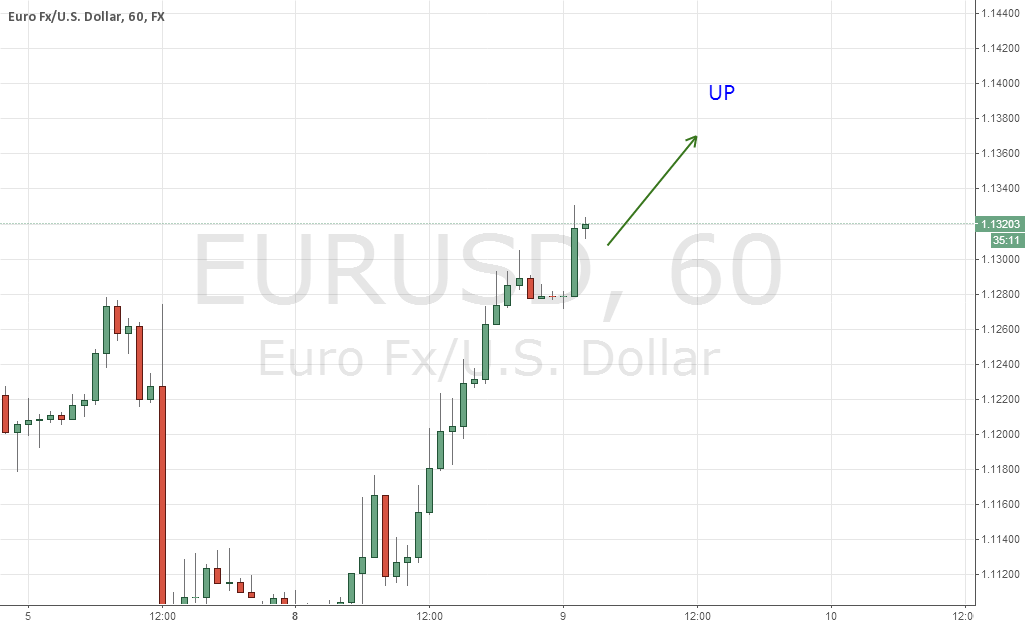 EURUSD, DAILY (JUNE 9-10.2015)