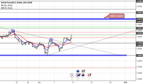 GBPUSD: GBPUSD follow up