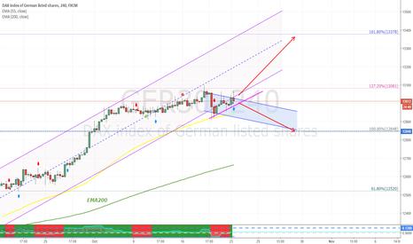 GER30: DAX -  trading scenarios