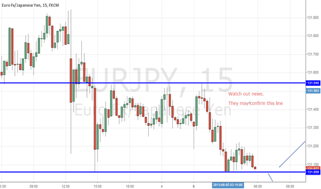 EURJPY: News may work out