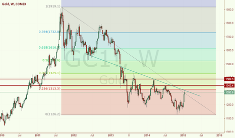 GC1!: Gold Weekly Chart