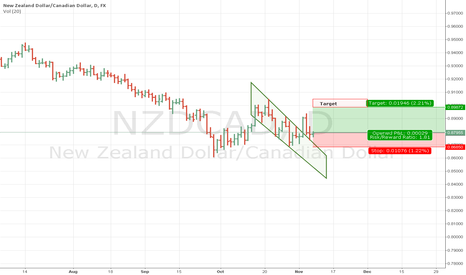 NZDCAD: NZDCAD touched the descending wedges