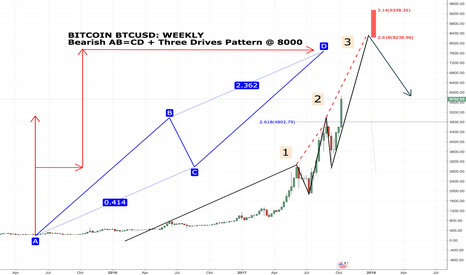 BTCUSD: Bitcoin Harmonic Pattern Map - Weekly Targets