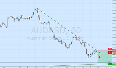 AUDUSD: sell breakout