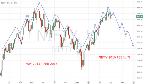 NIFTY: NIFTY WEEKLY #MAPPING #FRACTAL #STRUCTURAL