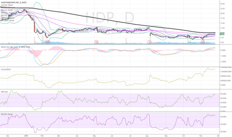 HDP: $HDP long some no belief