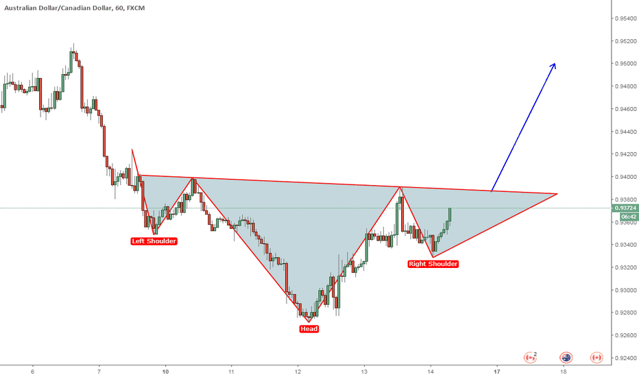 AUDCAD: Inverse Head and Shoulders Pattern