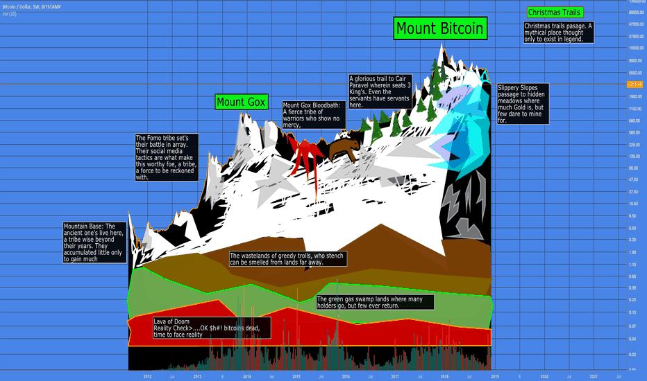 BTCUSD: LONG  Bitcoins: Snow capped peaks