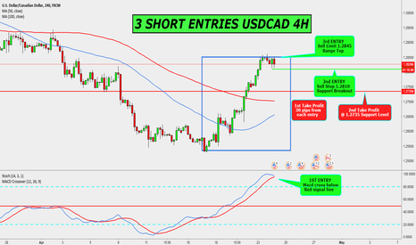 USDCAD: USDCAD 4H 3 SHORT TRADE ENTRIES