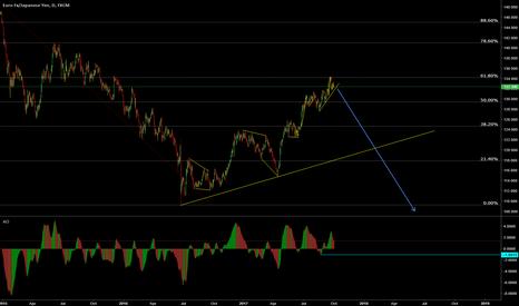 EURJPY: EUR/JPY Big downside potential