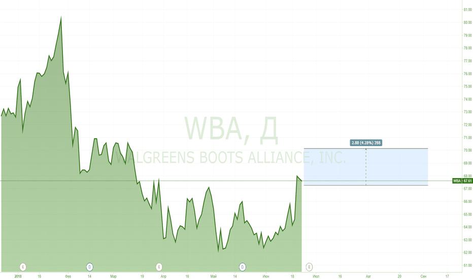 WBA: Начнем новый сезон отчетностей с Walgreens Boots Alliance