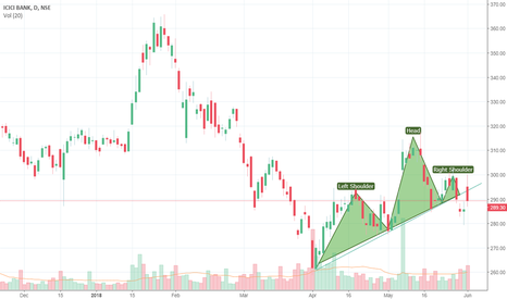 ICICIBANK: Head and Shoulder pattern is formed in ICICI bank