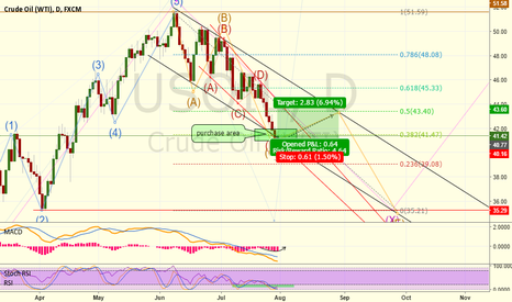 USOIL: Purchase moment