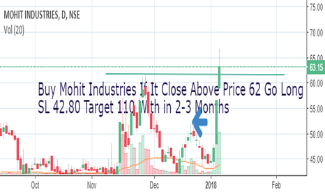 MOHITIND: Go Long 100% Upside Movement Mohint Industries