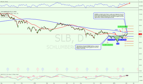 SLB: Time To Sell Now..Probably, yes