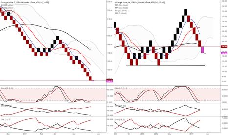 OJ1!: FCOJ - continuing its bearish outlook on the Renko charts