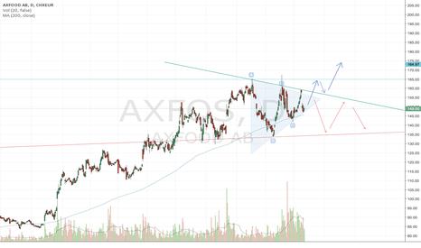 AXFOS: Axfood. Symmetrical triangel formation.