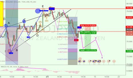 NZDJPY: キュウイ円ショート
