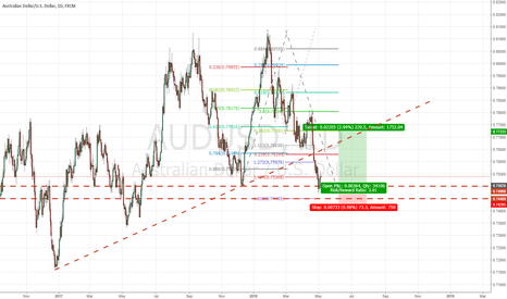 AUDUSD: #AUDUSD Long Idea