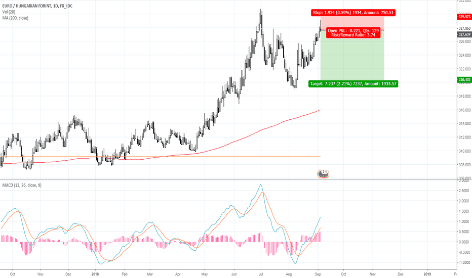 EURHUF: EURHUF - forint will rise