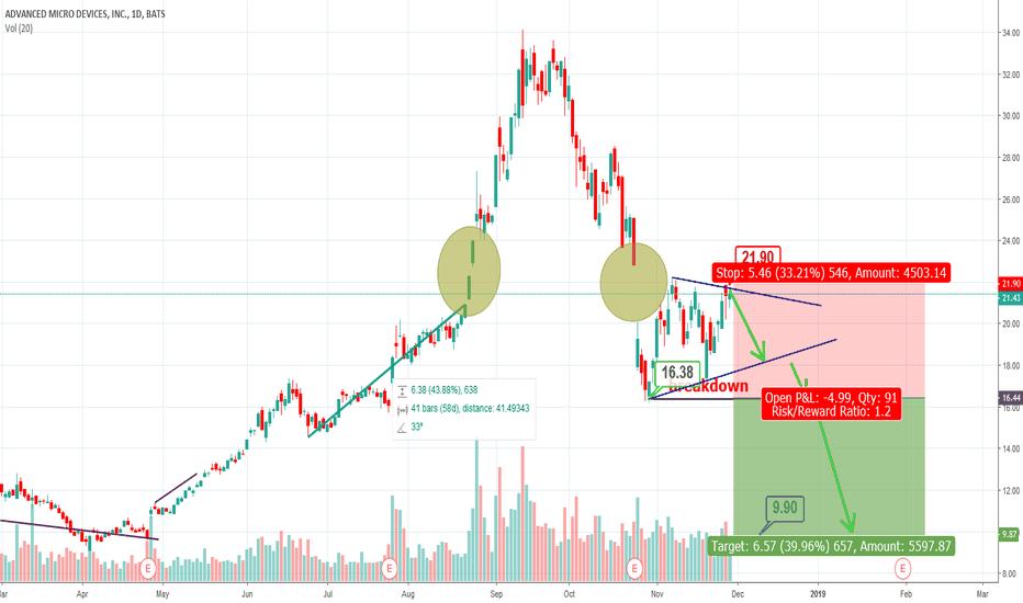 AMD: AMD - Prediction