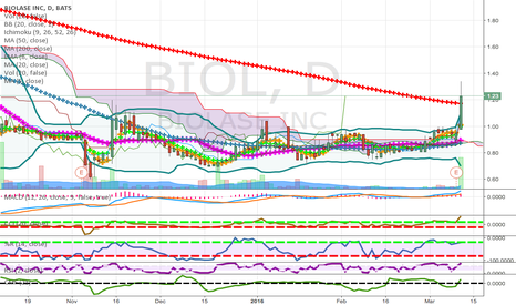 BIOL: pennies to thousands low price watch list candidate end of day