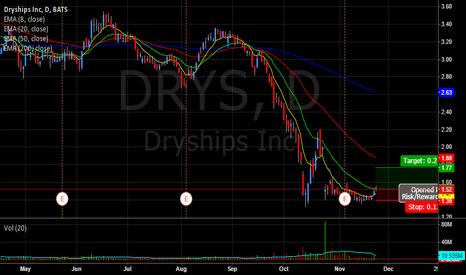 DRYS: DRYS Reversal