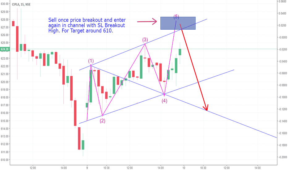 CIPLA: Cipla Bearish Wave ( Intraday or Swing)