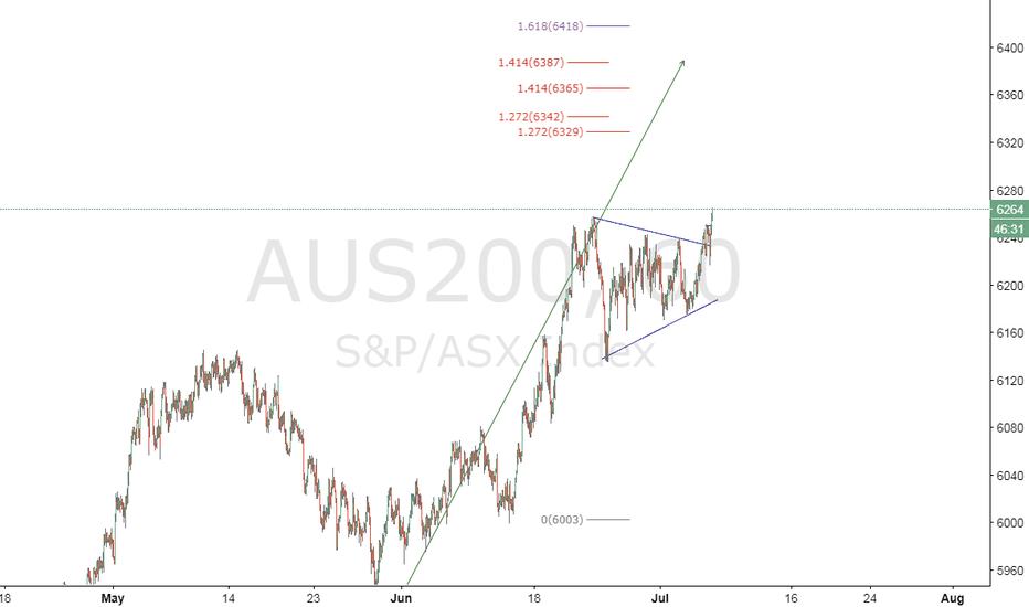 AUS200: Australia200_LONG