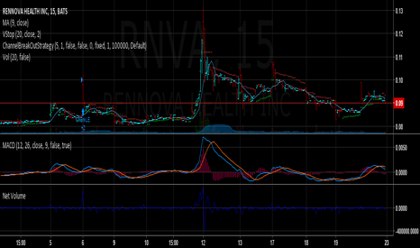 RNVA: Sold for +10%, I think its going down