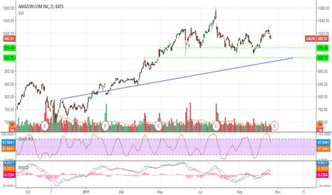 AMZN: #trading #amazon target 954$