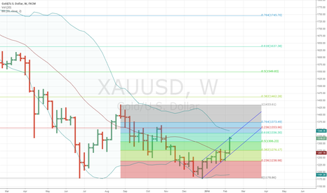 XAUUSD: Gold levels to watch 2/16/14