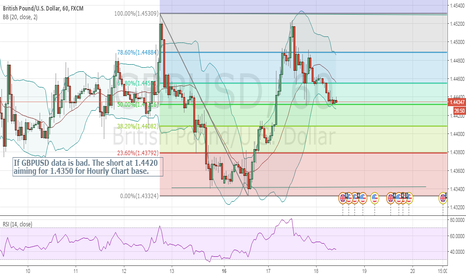 GBPUSD: GBPUSD Forecast for May, 18 2016 upon Unfavorable Data