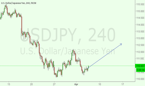 USDJPY: i am IN a BUY SET UP FOR USDJPY