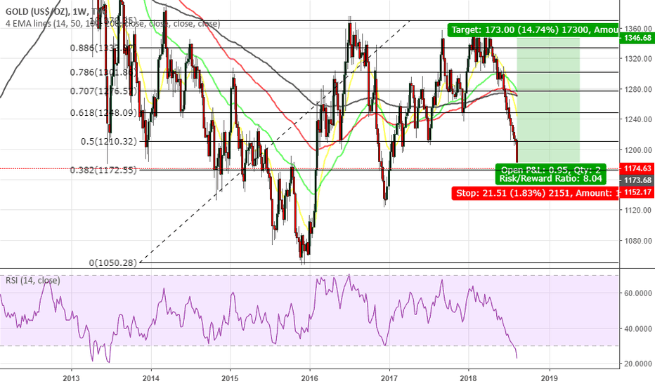 GOLD: Long Gold from this point