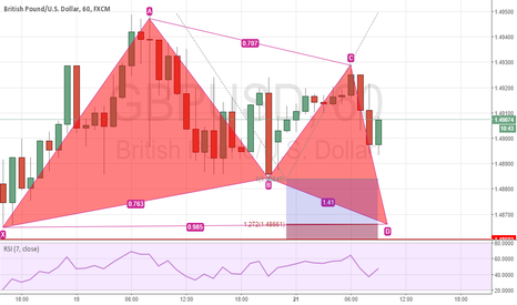 GBPUSD: Potential Butterfly Pattern on GBPUSD
