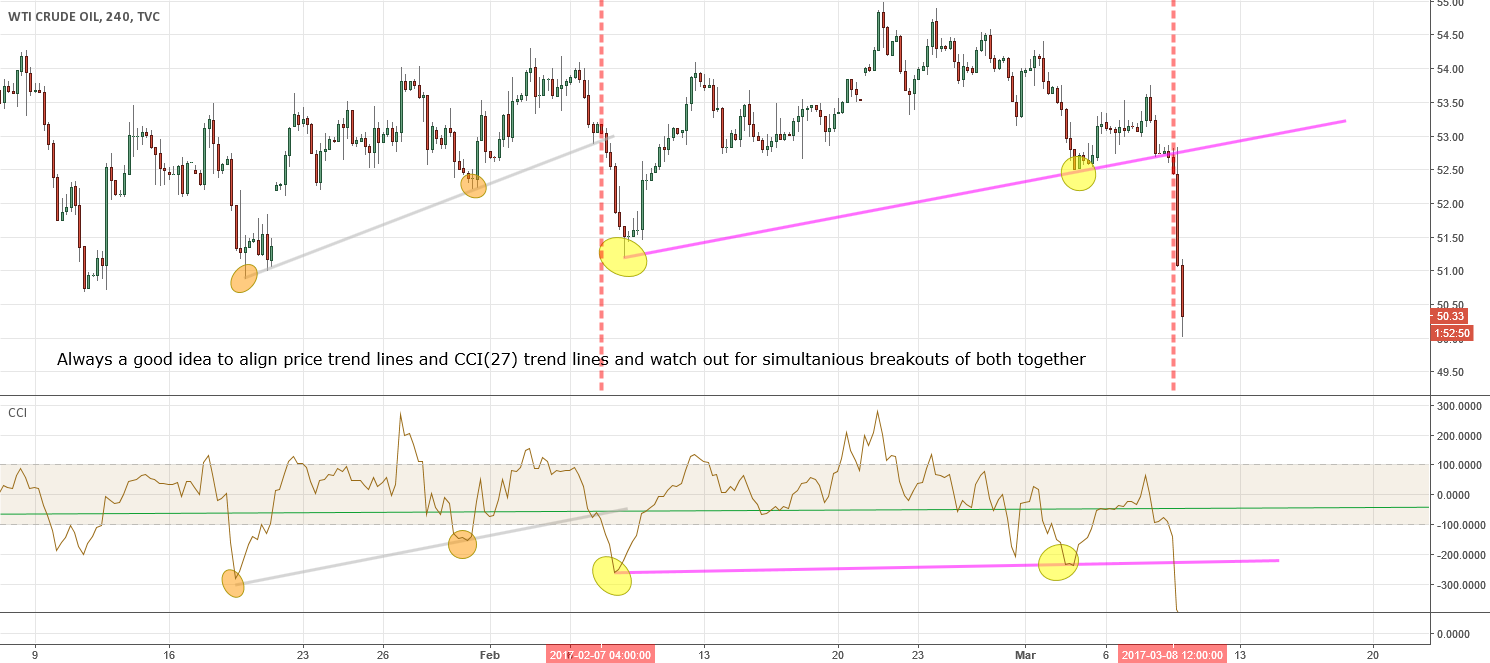 USOIL 4H Study CCI(27) and Trend lines